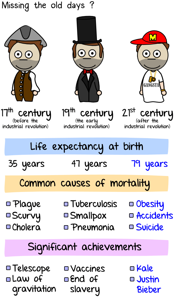 Life expectancy and health in the past and today