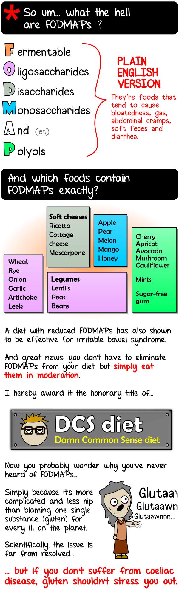 Gluten vs FODMAPs