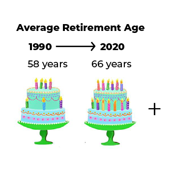 average retirement age 1990 to 2020 is 58 to 66 years old and increasing