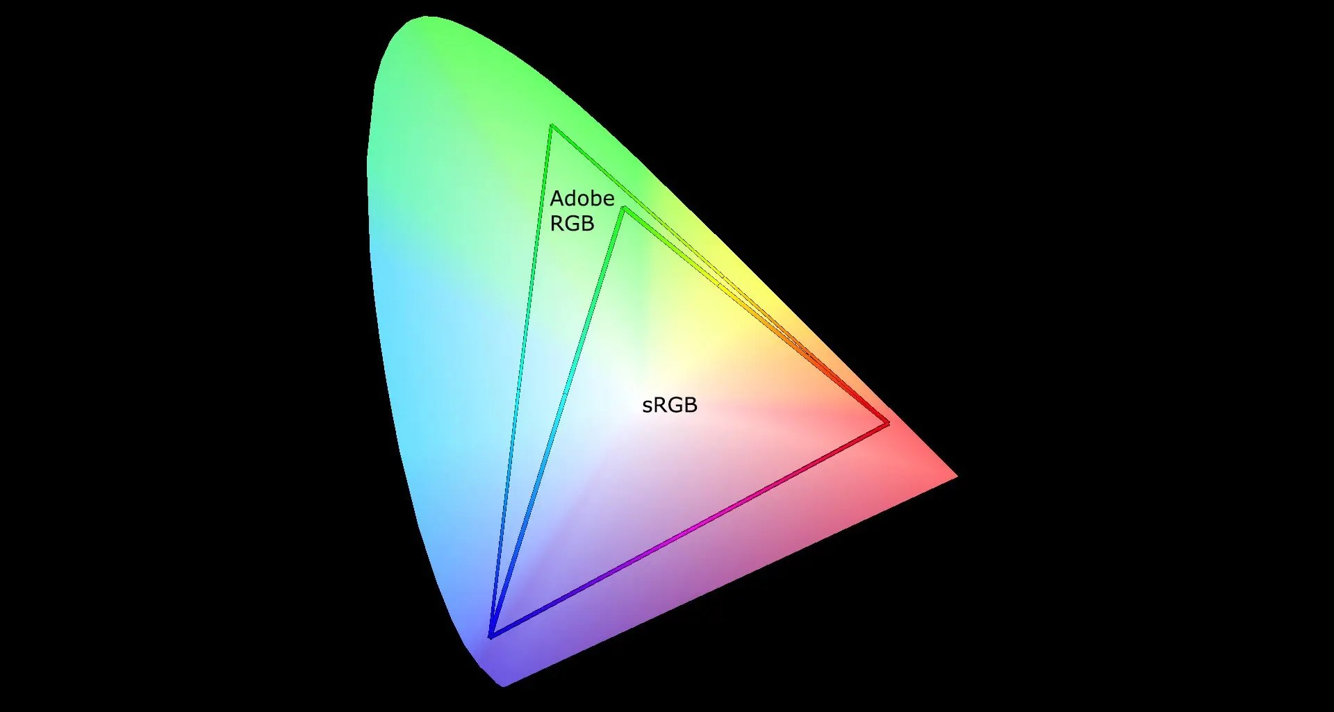 87+ Rgb Color Triangle - Less Misleading Would Be Setting The Areas Outside Triangle To A Neutral Gray Once Again With Understanding That We Have ...