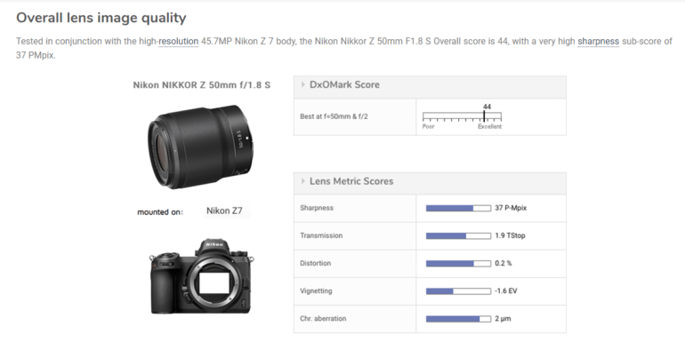 DXOMark Shows the Nikon 50mm F1.8 Z S is One of Their Sharpest