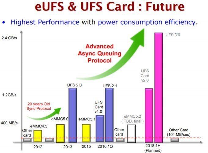 eMMC 5.2 / UFS 3.0