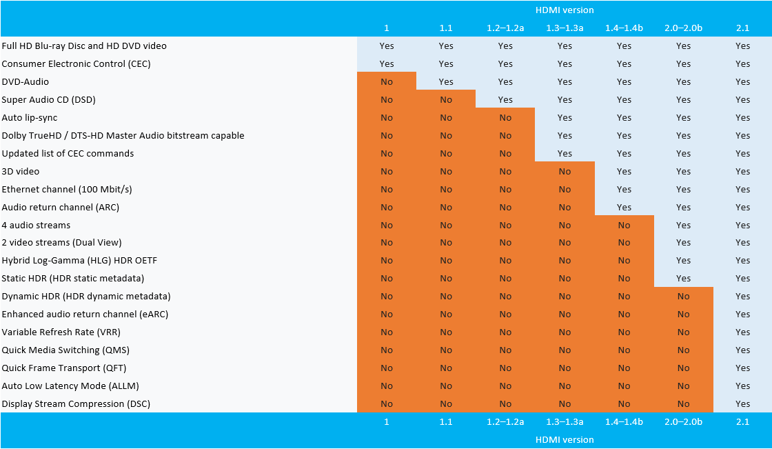 HDMI 2.1 cable specs table exposure