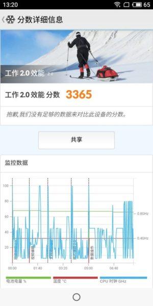 Meizu M6T Review -PCMark Test Score