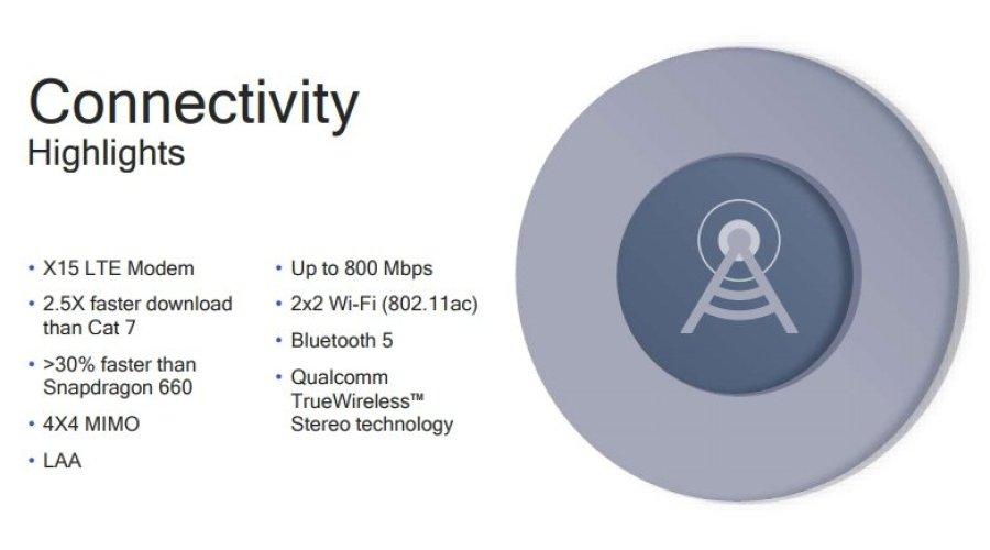 Qualcomm Snapdragon 710 Connectivity