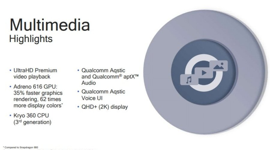 Qualcomm Snapdragon 710 Multimedia Highlights