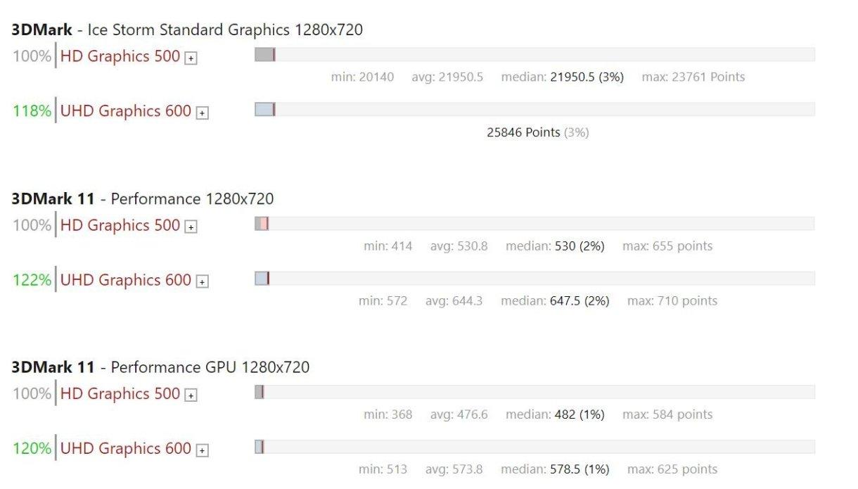 Intel Apollo Lake vs Intel Gemini Lake GPU Benchmark