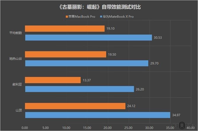 Huawei MateBook X Pro Vs Apple MacBook Pro 2018 Comparison Review - GPU Comparison