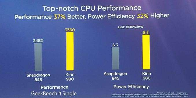 Huawei Hisilicon Kirin 980 vs Snapdragon 845