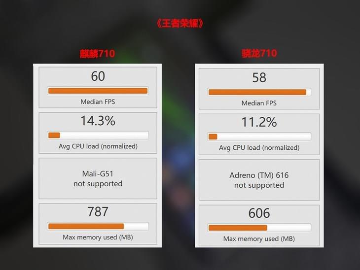 HiSilicon Kirin 710 Vs Qualcomm Snapdragon 710 Arena of Valor FPS Average