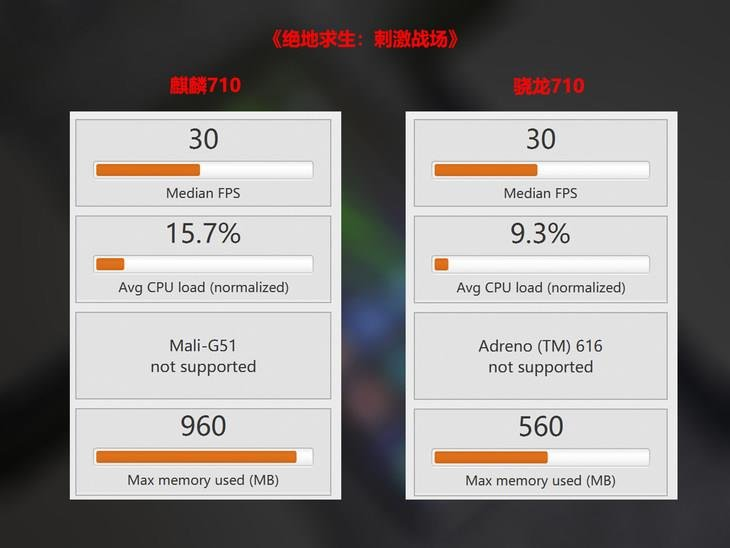 HiSilicon Kirin 710 Vs Qualcomm Snapdragon 710 PUBG Mobile Performance