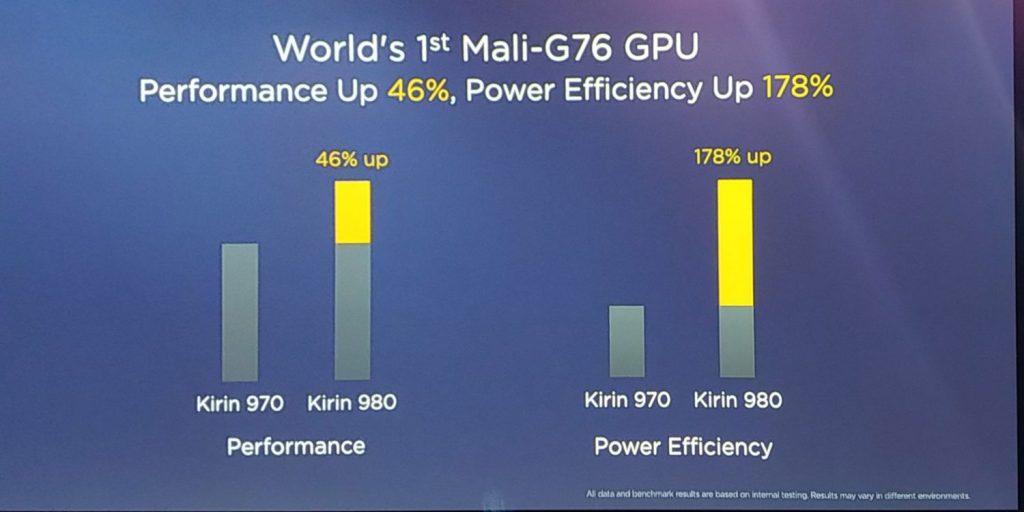 Exynos 9820 Vs Kirin 980 - Kirin 980 performance
