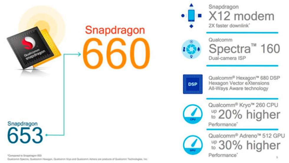 Snapdragon 665 vs Snapdragon 660 vs Snapdragon 845 - Snapdragon 660