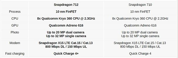 Qualcomm Snapdragon 712 vs Exynos 7904 vs Snapdragon 660 - SND Features