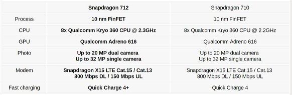 Qualcomm Snapdragon 712 vs Exynos 7904 vs Snapdragon 660 - SND Features
