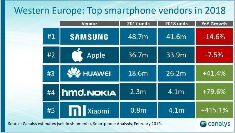 Xiaomi Western Europe Growth Rank