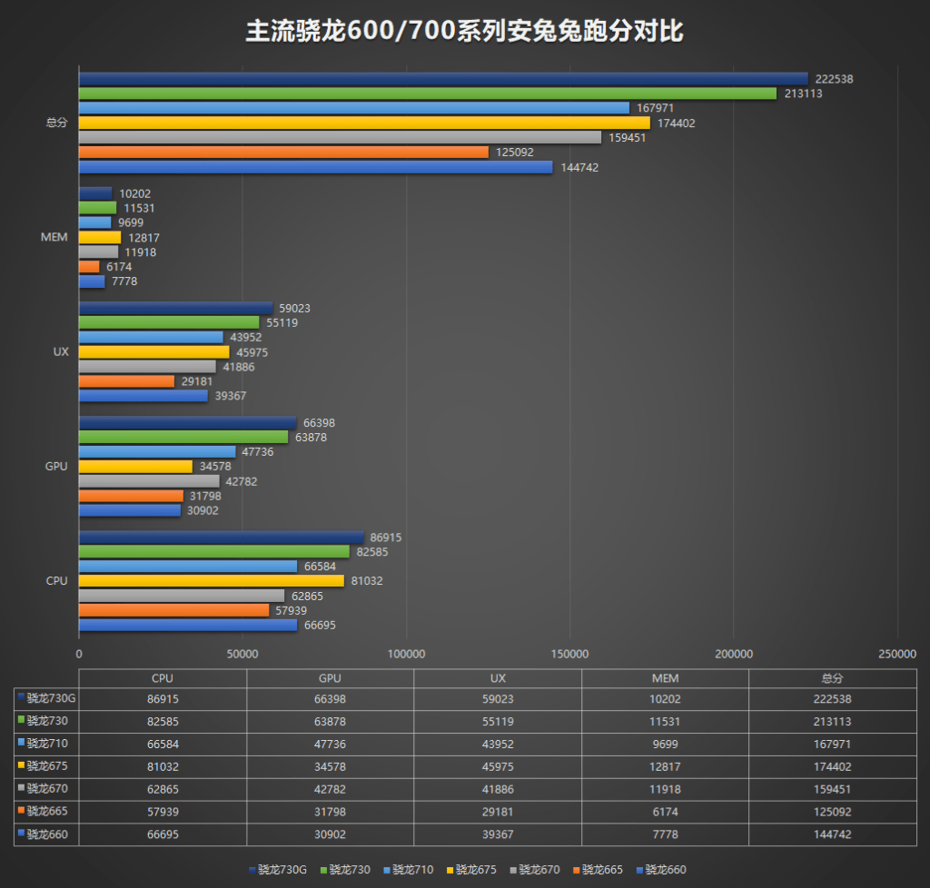 Snapdragon 665 vs Snapdragon 675 vs Snapdragon 730