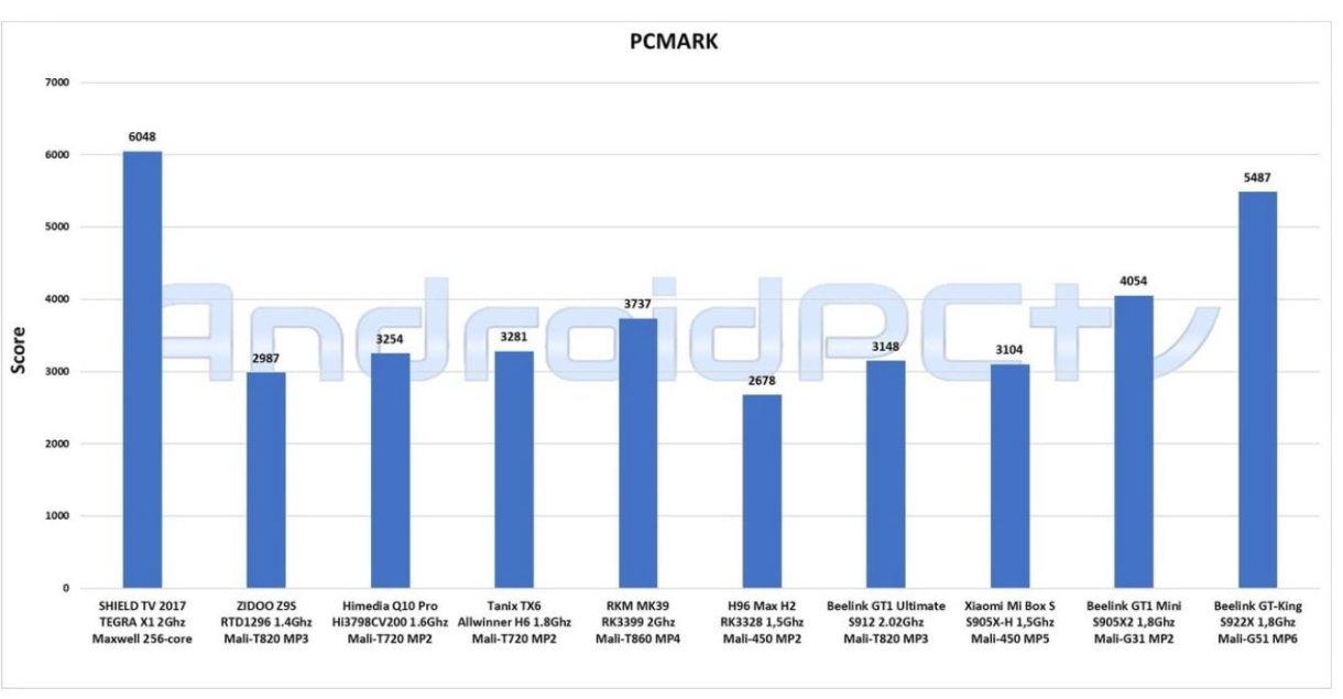 Beelink GT King vs Nvidia Shield Comparison Review - CPU