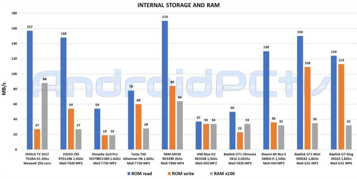 Beelink GT King vs Nvidia Shield - RAM and ROM comparison