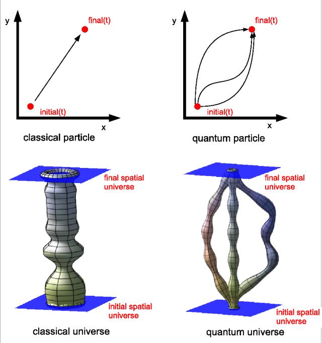 Classical vs. quantum universes