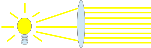 Lens columnates light