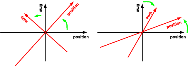 Rotations in Minkowski space as opposed to in Euclidean space