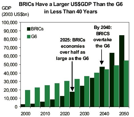 BRIC_GDP_in_2050