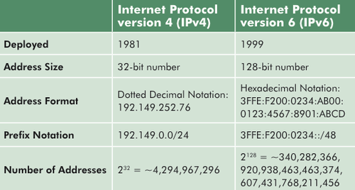 Vs Ipv6 Differences Ipv4