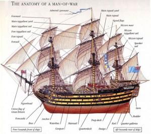 Anatomy of an English Man of War