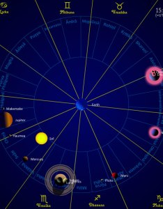Hindu astrology also indian vedic today rh theplanetstoday
