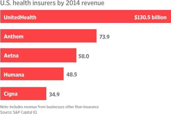 insurance profits