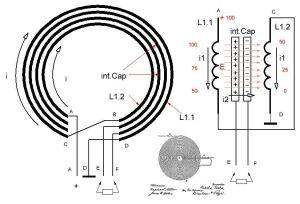 Fig. 1: Generatorul de energie liberă Tesla