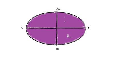 Cum se calculează aria unei elipse?