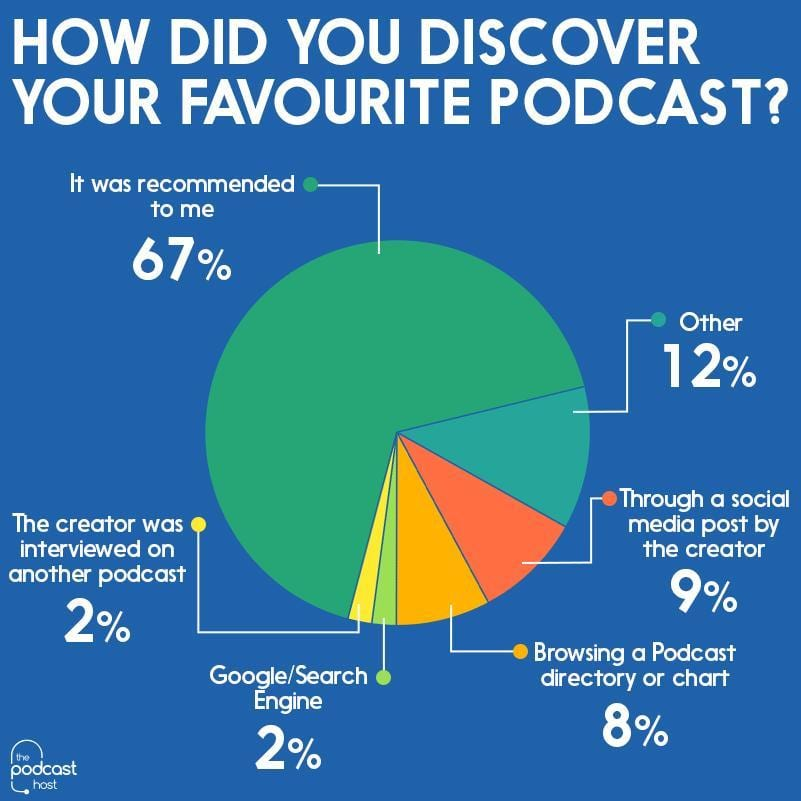 podcast stats - discovery