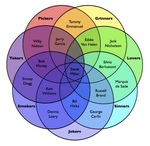 7 venn diagram