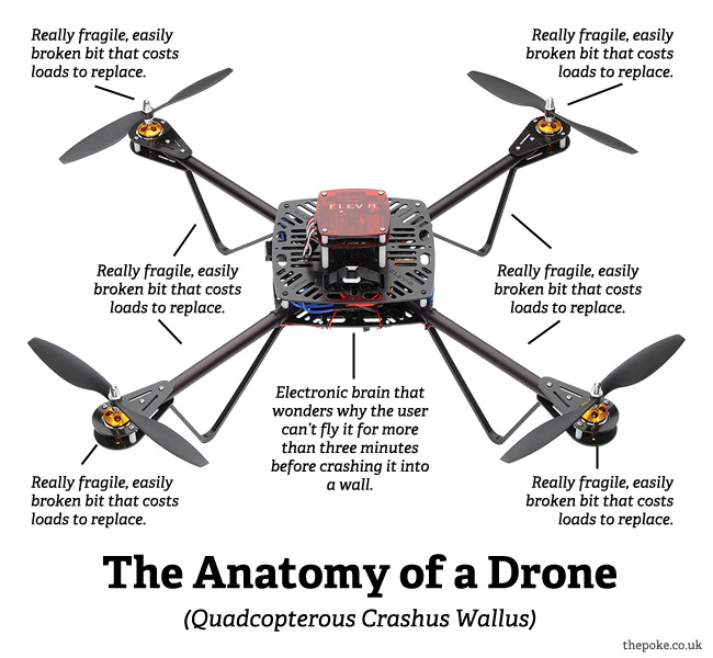 The anatomy of a drone The Poke