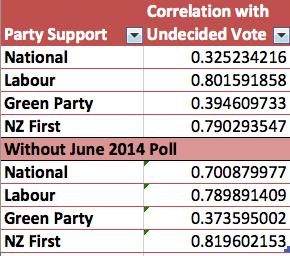 Correlation coefficients, from The Political Scientist.
