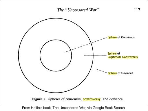 Daniel C. Hallin's Spheres of Consensus, Controversy and Deviance