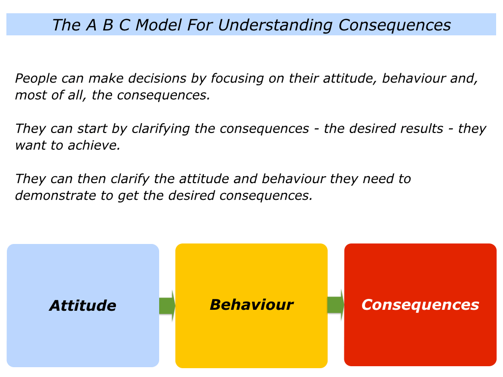A Is For The Abc Model For Understanding Consequences