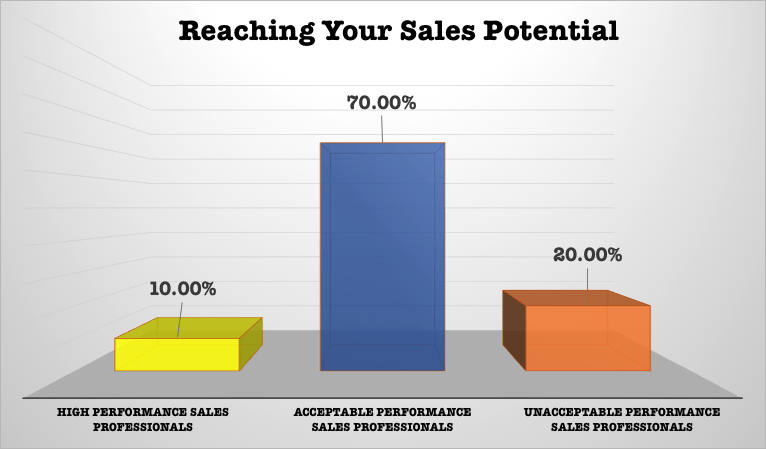 Reaching your sales Potential