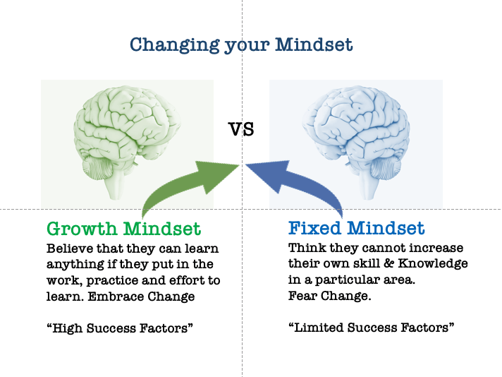 Growth VS Fixed Mindset