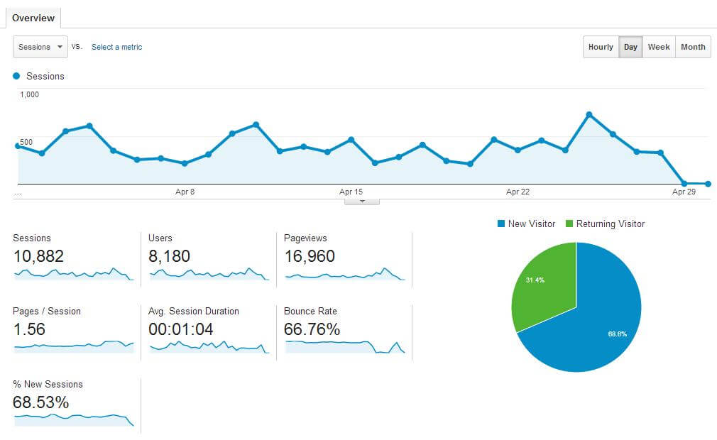 HOW I MADE $657.17 IN MY 3RD MONTH OF BLOGGING