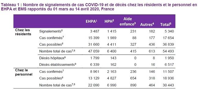 Chiffres Santé publique France