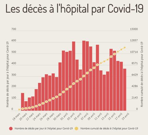 Décès cumulés hôpital - Chiffres Santé Publique France