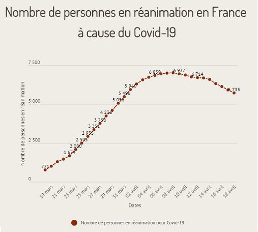 Nombre patients en réanimation - Chiffres Santé Publique France