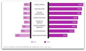 Content sources for consumers