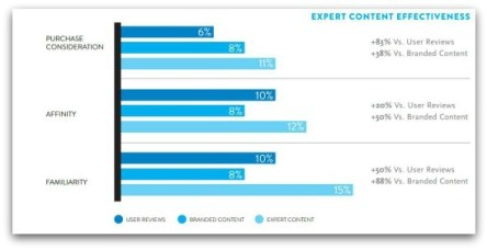 """""""Expert content"""" preferred by consumers"""