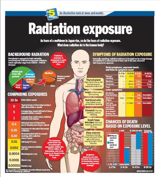 Exposure to Radiation