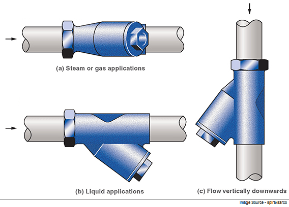 Introduction to Strainer in Piping - The Process Piping
