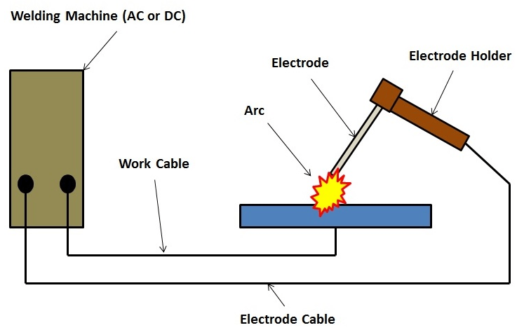 Introduction to Arc Welding  The Process Piping
